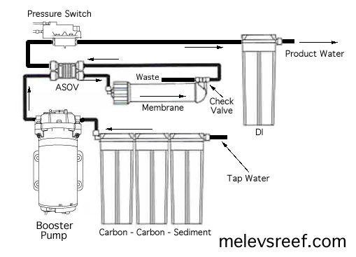 Booster pump kit melevs reef booster pump diagramg installation asfbconference2016 Images